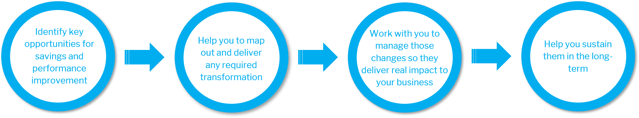 Our 4 step proven methodology with circle icons