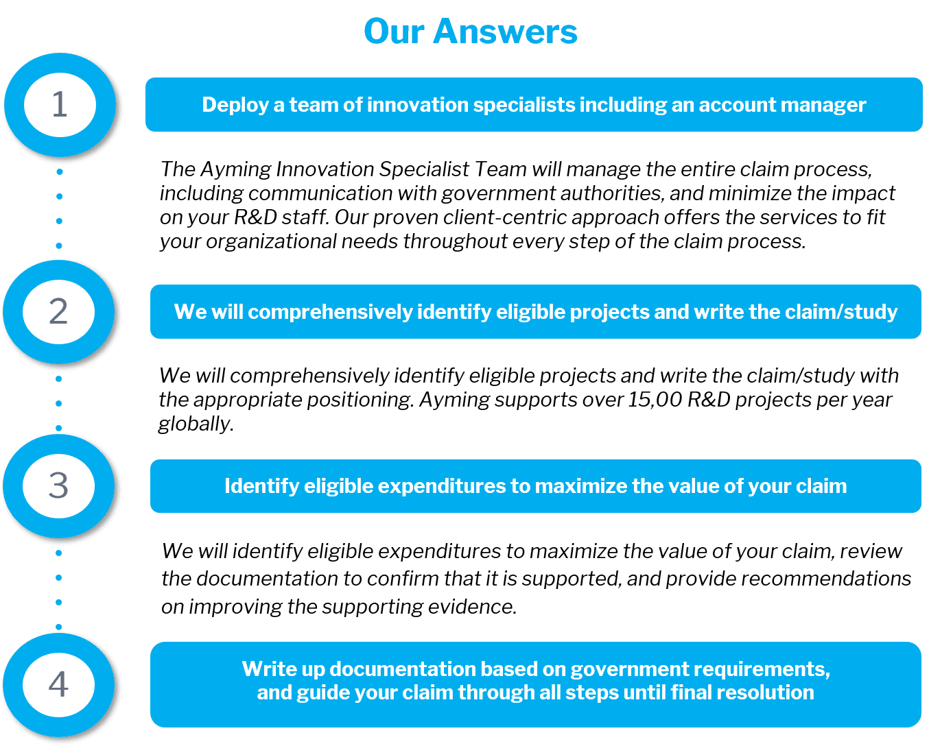 Our solution to our clientele's questions/problems, in the form of a 4-step process.