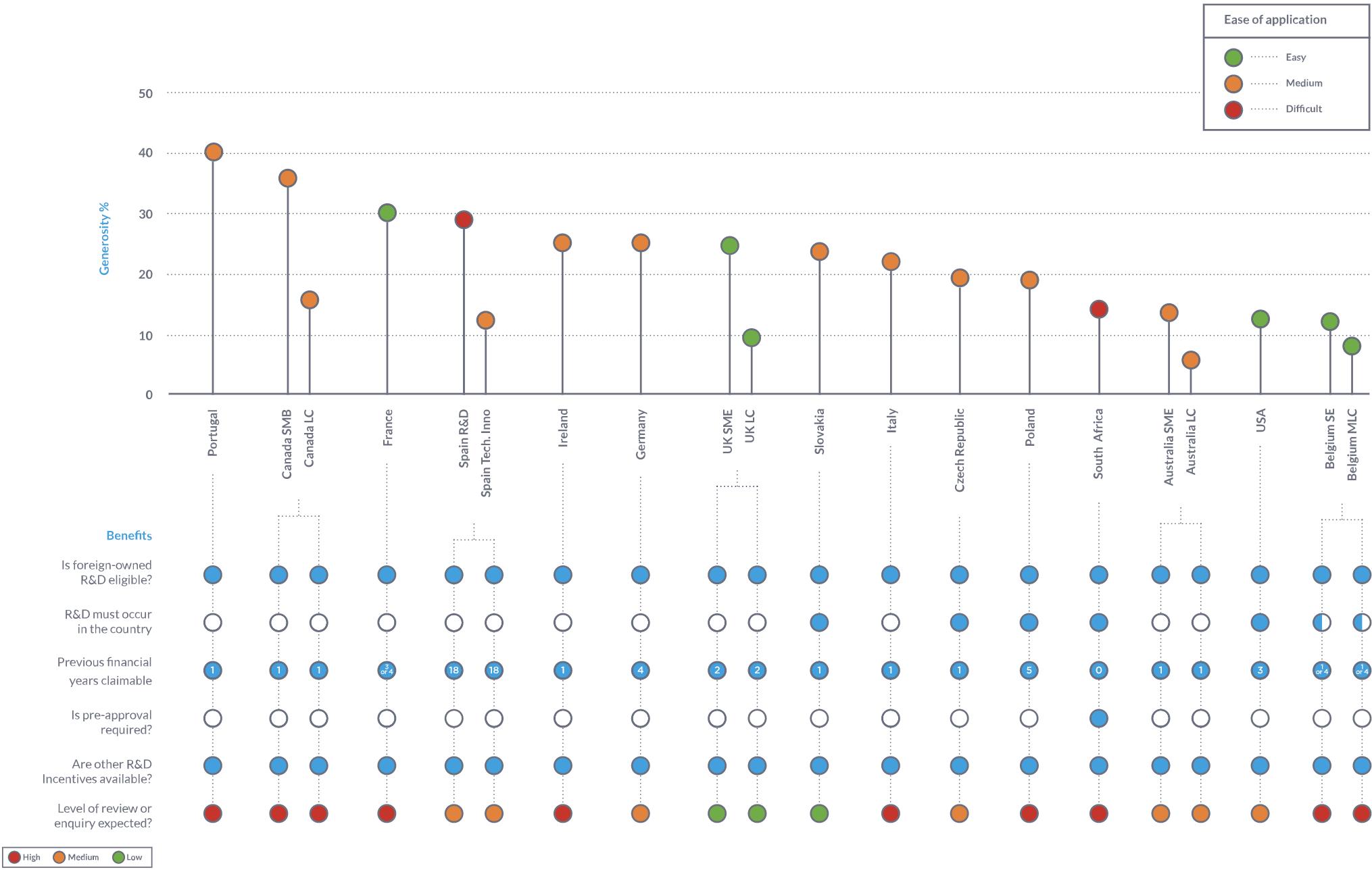 Benchmark Comparison Graph